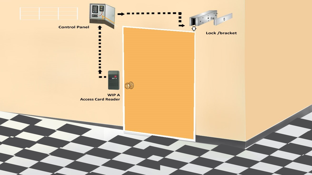 access control system process